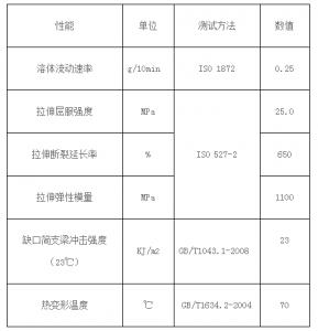 HDPE储罐选材分析